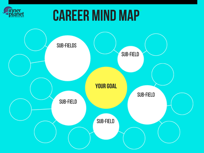 4 SIMPLE STEPS TO MIND MAP YOUR CAREER