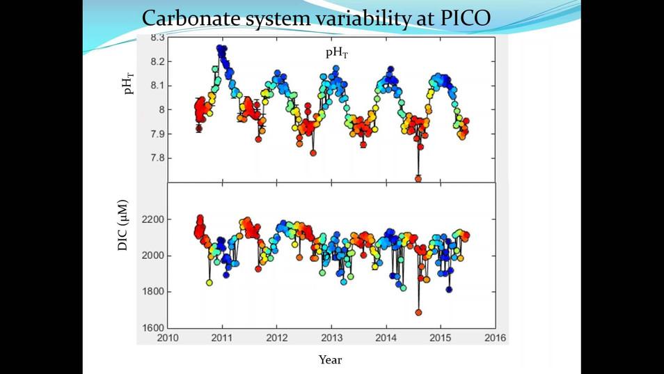 OA Variability in Coastal NC