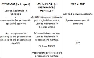 In Italia, non esistendo ancora un diploma che attribuisce il titolo di preparatore mentale, lo sviluppo di tali professioni è più complicato, sia per gli psicologi che per i preparatori mentali.