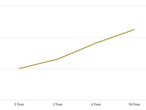 Yield Curve Inversion Perversion