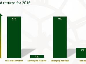 1st Quarter 2017 Market Review