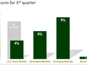 4th Quarter 2016 Market Review