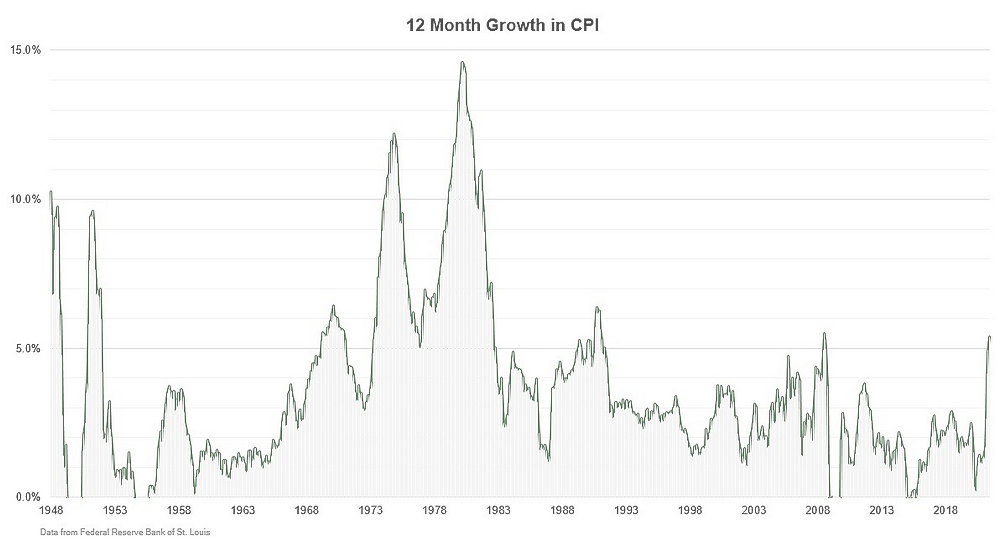 CPI data between 1948 and 2021