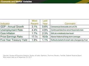 4th Quarter 2017 Market Review