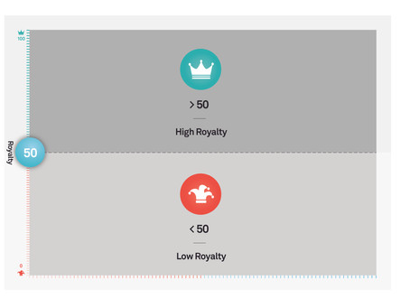 Q - How can I identify future winners and losers? A - Use the Propella Grid Royalty Axis