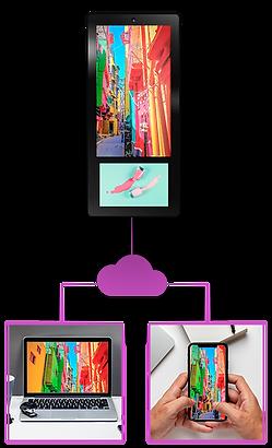 Ei-Slim Dual - Управляй контентом с помощью Addreality CMS через телефон или ноутбук.