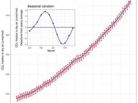 Rising CO2 and Coronavirus Pandemic