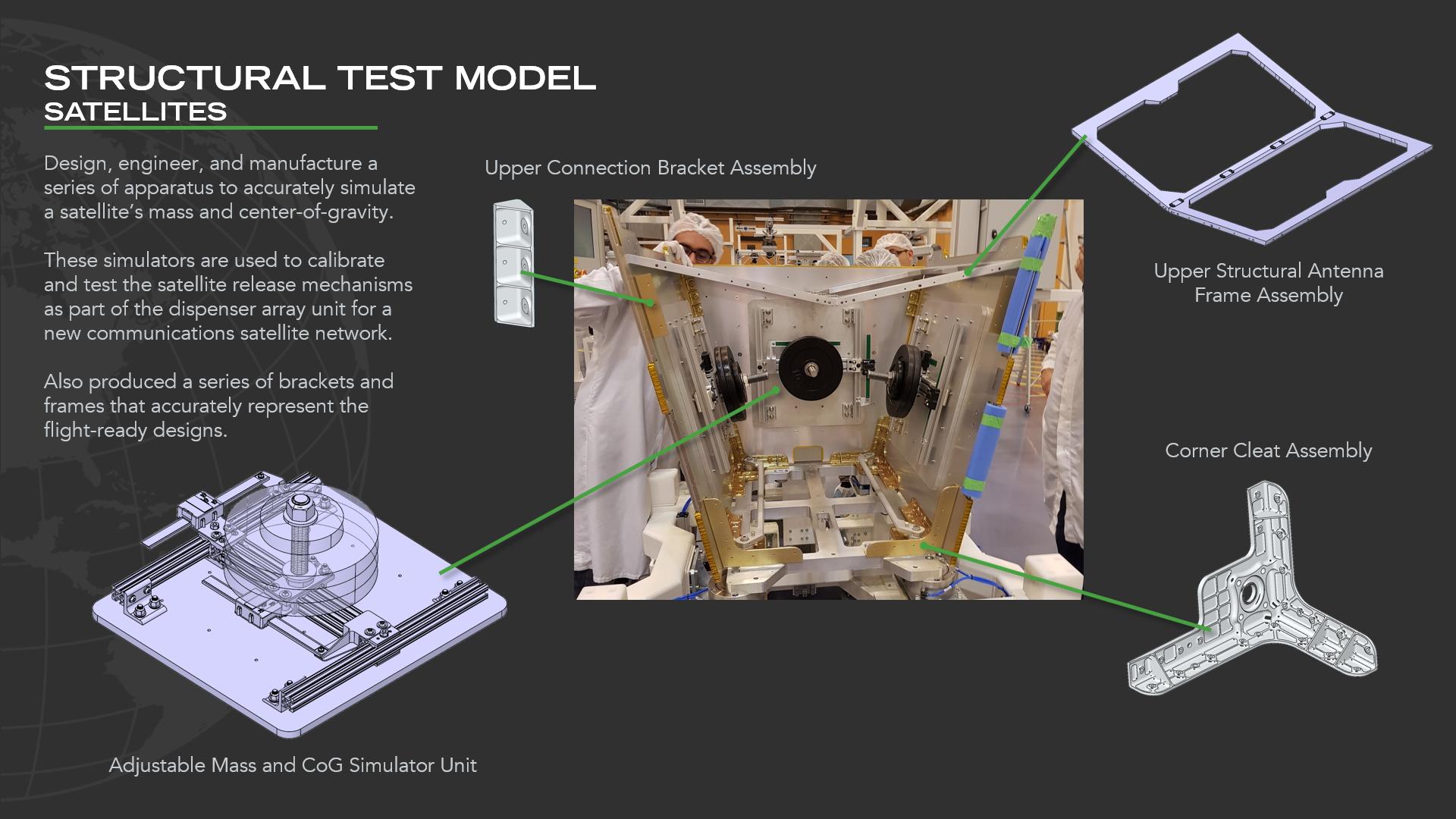 Structural Test Model