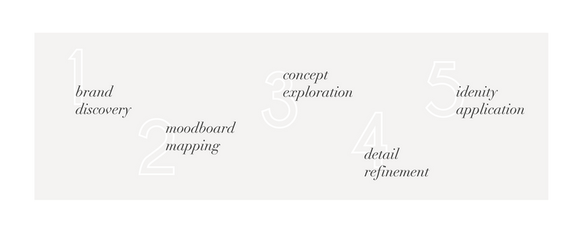 brand logo design process