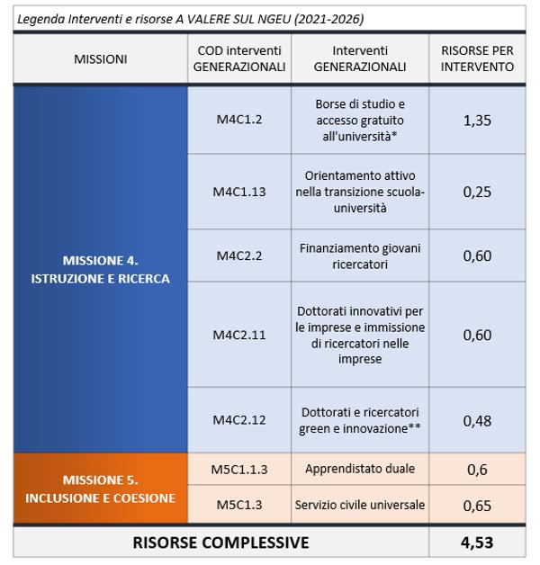 Tabella misure generazionali PNRR.png