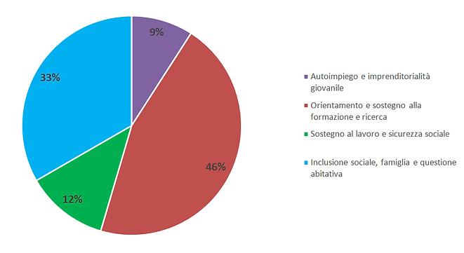 Distribuzione percentuali misure generaz