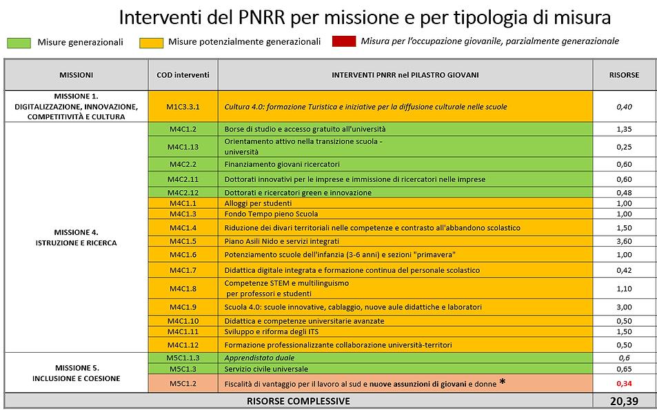 Interventi PNRR.png