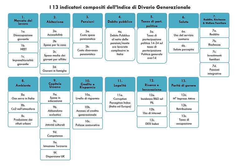 Tassonomia indicatori GDI.PNG