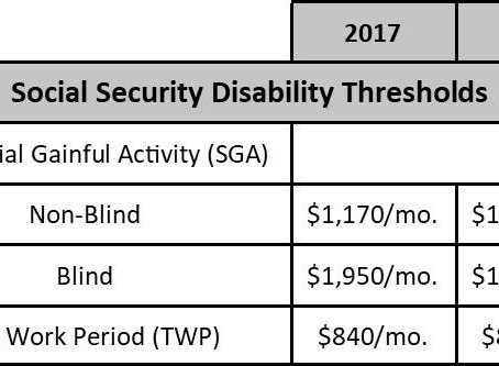 2018 Social Security Changes Announced