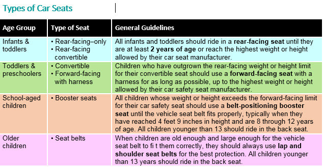 Child Car Seat Safety Monday Morning Moms Blog, Germantown MD Car Seat Safety for Children