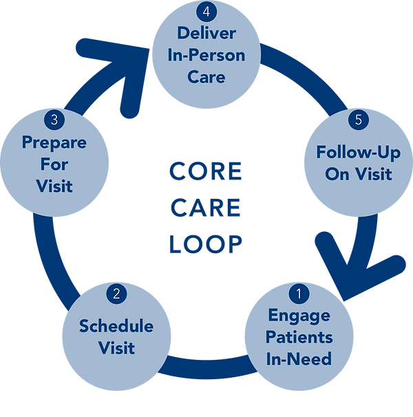 Core Care Loop