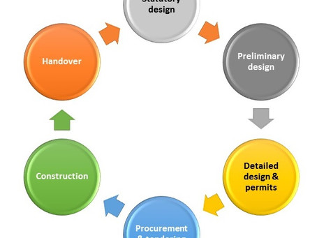 Risk Management at Various Stages of Construction and Infrastructure Projects