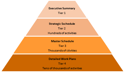 Schedule Architecture in Programs and Mega Projects