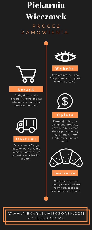 Make Up Shop Order Process Timeline Info