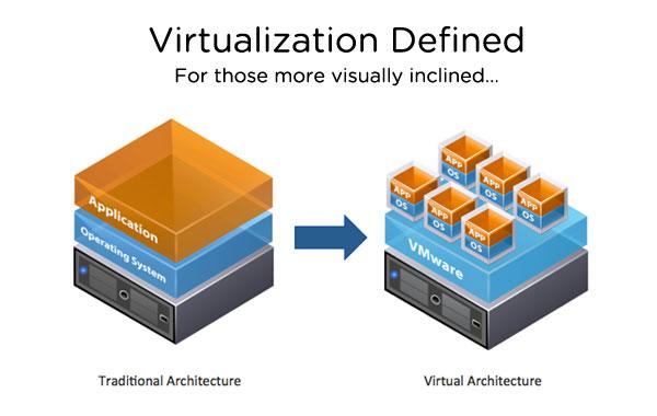 Vmware Virtualized