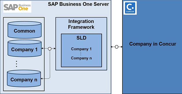 SAP® Business One Integrates to Concur!
