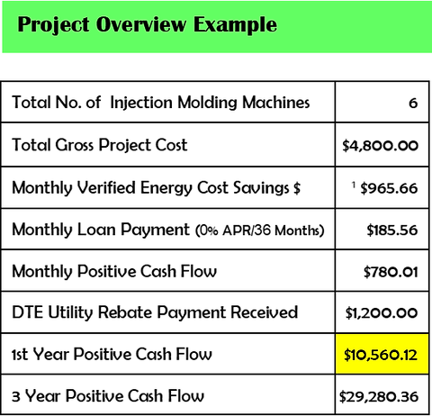 DTE Proejct Overview Example.png