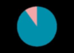 Percent online traffic .png
