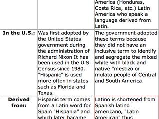 Hispanic vs Latin@