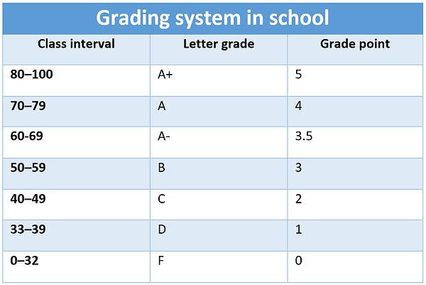 Grading-system.jpg