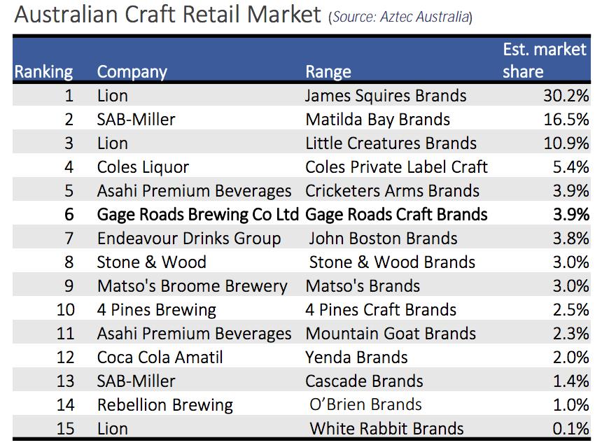 Australian Craft Beer Retail Market. The Sip