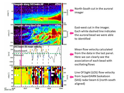 Substorm: Ionospheric flow structures associated with auroral beading at substorm auroral onset