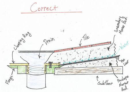 Mortar-Bed-Correct-700x494.jpg