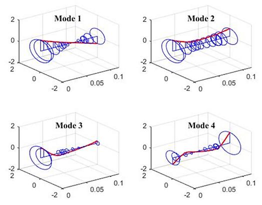 numerical-analysis-rotor-deformation-vib