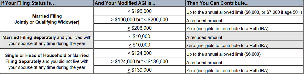 A table with rows and columns showing 2020 IRA contribution and income limits