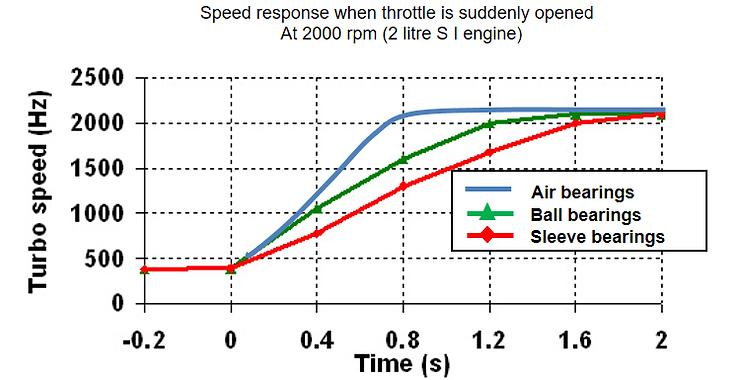 air-bearing-turbocharger-performance-cha