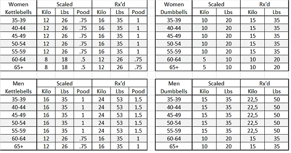 Masters_equipment_weights.png