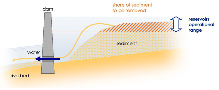 Partial sediment release is enough