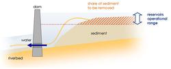 Partial sediment release is enough