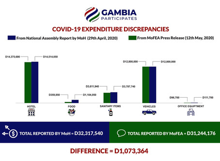Revealed: Over one million Dalasis missing from Gambia's Covid-19 Emergency Fund