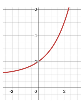 EXPONENTIAL FUNCTION_edited.png