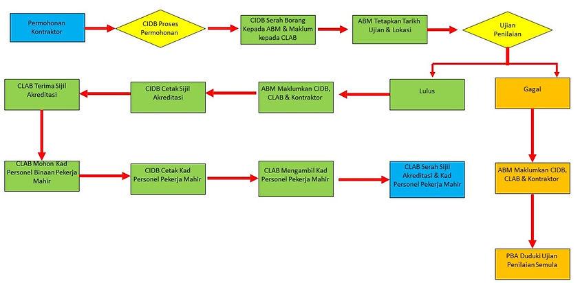 Program Akreditasi CLAB Carta Alir_edite