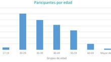 Reporte sociodemográfico de la población asistida por la Fundación Cultura de Trabajo