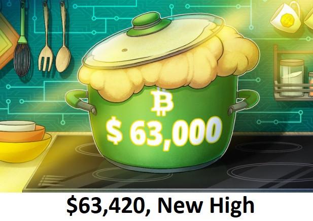 $63,420, New High