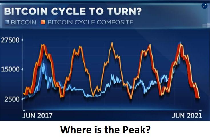 Where is the Peak?