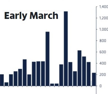 March Crypto Increase $233M
