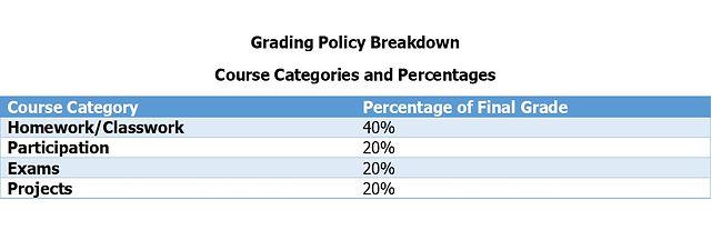 Breakdown of overall grade.