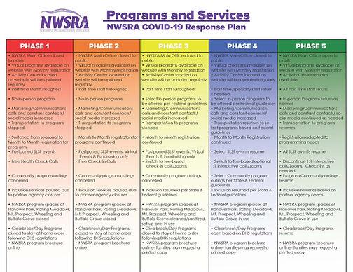 NWSRA COVID-19 Response Plan