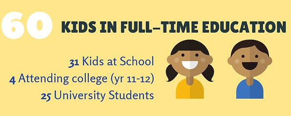 Kids in education infographic