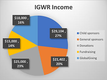 IGWR Income.png