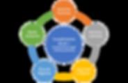 Diagrama Cumplimiento Social.png